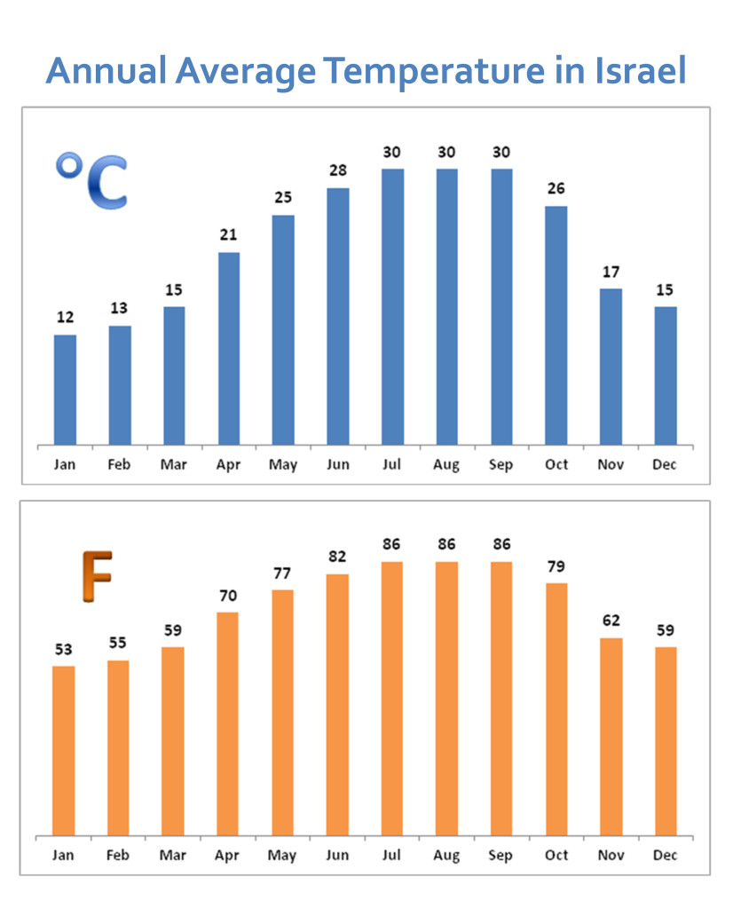 Annual Average Temperature In Israel